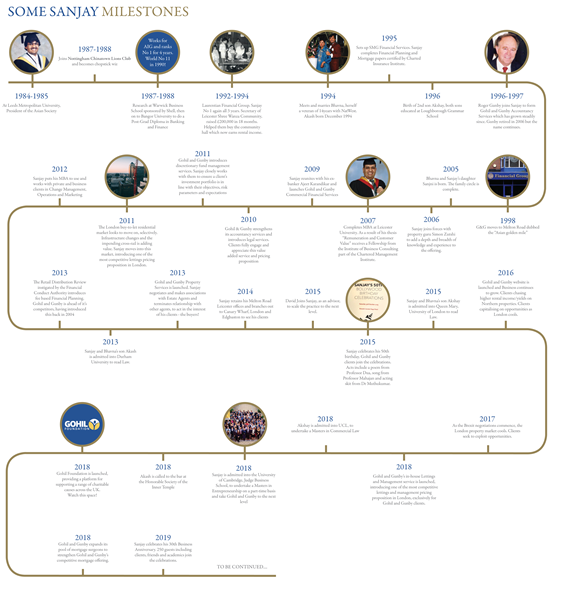 Gohil And Gunby Timeline - Click To View